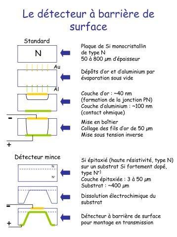 Les détecteurs silicium à barrière de surface - IPN