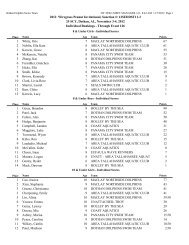 High Point Results - TeamUnify