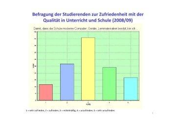 Ergebnisse der Befragung der Studierenden zur Qualität von Schule