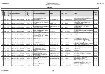 2013 projekte nach nationalen prioritaeten - NA beim BIBB