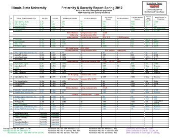 Illinois State University Fraternity & Sorority Report Spring 2012