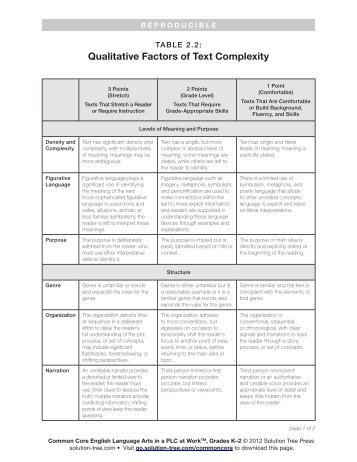 Table 2.2: Qualitative Factors of Text Complexity