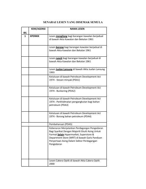 Senarai Lesen Yang Disemak Semula Pdf Pdf Mpc