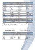 Digitale CCD Farb-Videokamera MED CAM C100 - Efe - Page 3