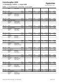 Ergebnisse HDman Staffel - TRIPUGNA - Page 2