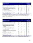 2011-2012 AISD Student Climate Survey Gorzycki ... - Austin ISD - Page 3