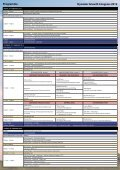 Register for both events at the same time - Australian Spinal ... - Page 4
