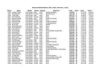 Goodwood Roller Marathon - Mini - 2 laps - 4.84 miles - 7.74 km ...