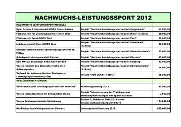 NACHWUCHS-LEISTUNGSSPORT 2012 - Sportministerium