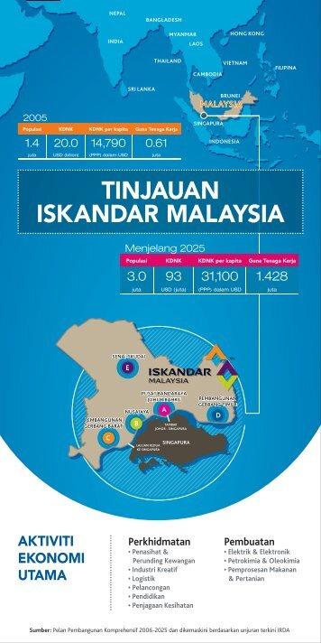 TINJAUAN ISKANDAR MALAYSIA