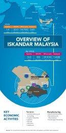 OVERVIEW OF ISKANDAR MALAYSIA