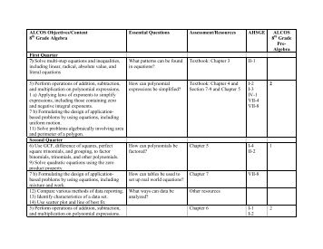 curriculum map - algebra-8th grade - Trussville City Schools