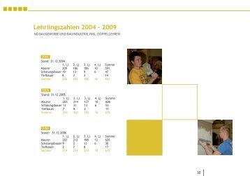 Lehrlingsstatistik - Landesinnung Bau