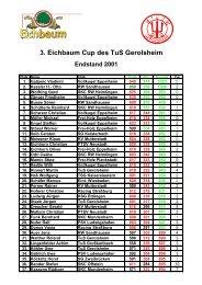 3. Eichbaum Cup des TuS Gerolsheim