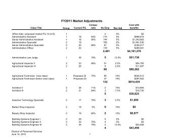Proposed FY2011 Market Adjustments