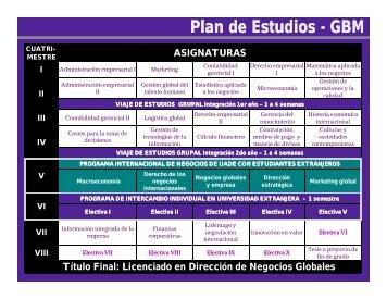 Plan de Estudios Plan de Estudios - GBM - Universidad Argentina ...