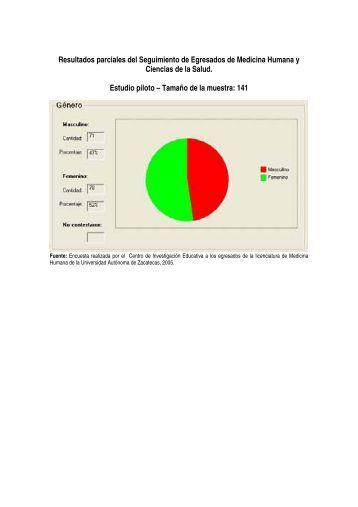Resultados parciales del Seguimiento de Egresados de Medicina ...