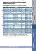 Catalogo Lame per alluminio - Howema Italia - Page 7