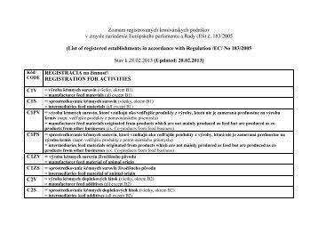 Zoznam registrovaných krmivárskych podnikov