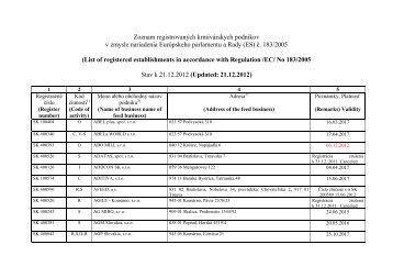 Zoznam registrovaných krmivárskych podnikov v zmysle nariadenia ...