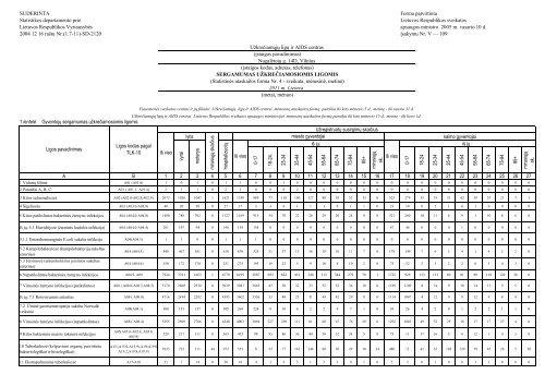 SUDERINTA Forma patvirtinta Statistikos departamento prie ... - ULAC