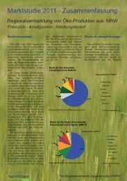 Marktstudie 2011: Zusammenfassung (PDF, 691 KB)
