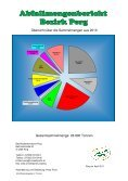 ABFALLMENGENBERICHT - Umweltprofis - Page 2