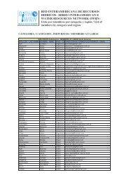 Lista de miembros RIRH - Unesco