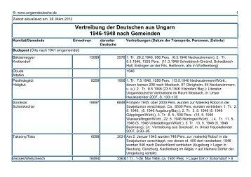 Vertreibung nach Komitaten und Gemeinden - Ungarndeutsche.de
