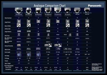Analogue Comparison Chart