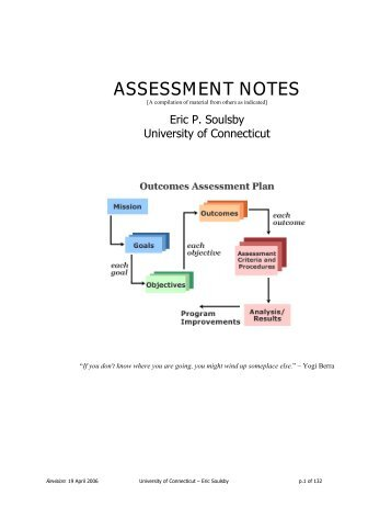 Eric Soulsby Assessment Notes