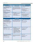Peritoneal Dialysis Nurse Resource Guide - American Nephrology ... - Page 4