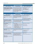 Peritoneal Dialysis Nurse Resource Guide - American Nephrology ... - Page 6