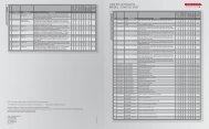 Liste des accessoires MODEL : CIVIC 5D 2007 - Honda