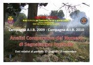 Campagna A.I.B. 2009 - Campagna A.I.B. 2010 - ARIF