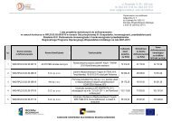 Lista projektów wyłonionych do dofinansowania