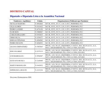Gacetilla Electoral del estado DISTRITO CAPITAL