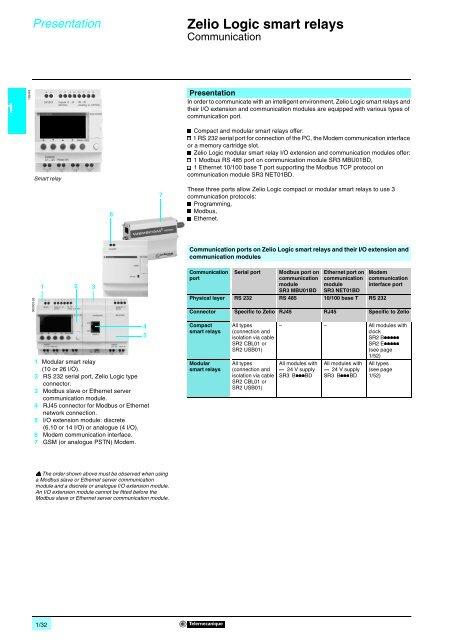 [WQZT_9871]  1 Zelio Logic smart relays   Zelio Smart Relay Wiring Diagram      Yumpu