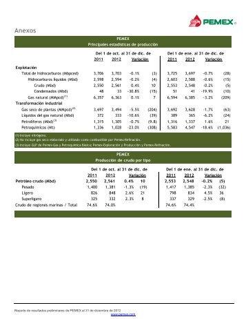 Anexos - Relación con inversionistas - PEMEX.com