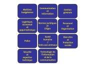 20080729 - Fonctions civiles - groupes de fonctions - schema - Jobpol