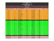 Place Race Plate # Race Time Race Points Laps - Mid-Week MTB