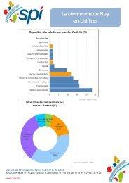 La commune de Huy en chiffres - Spi