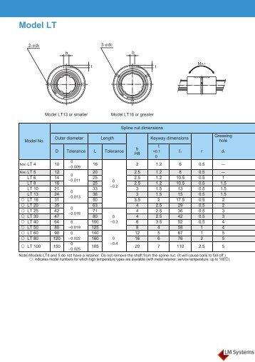 Metric Spline Shaft Dimensions : Ing dimensions in mm