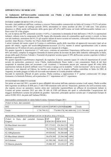 Opportunita' di mercato - Ambasciata d'Italia a Kiev