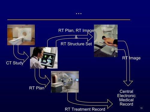 DICOM in Radiotherapy
