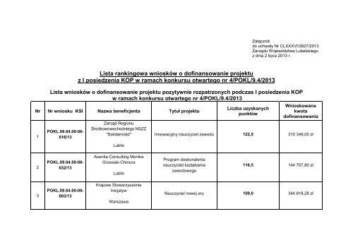 Lista rankingowa wniosków o dofinansowanie projektu z I ...
