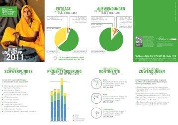 Jahresbericht herunterladen - Deutsche Welthungerhilfe