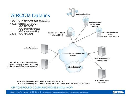 AIRCOM Datalink 1984: VHF