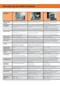 Software WinFTM® - Tabella comparativa - Fischer Technology, Inc. - Page 6