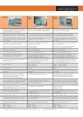 Software WinFTM® - Tabella comparativa - Fischer Technology, Inc. - Page 7